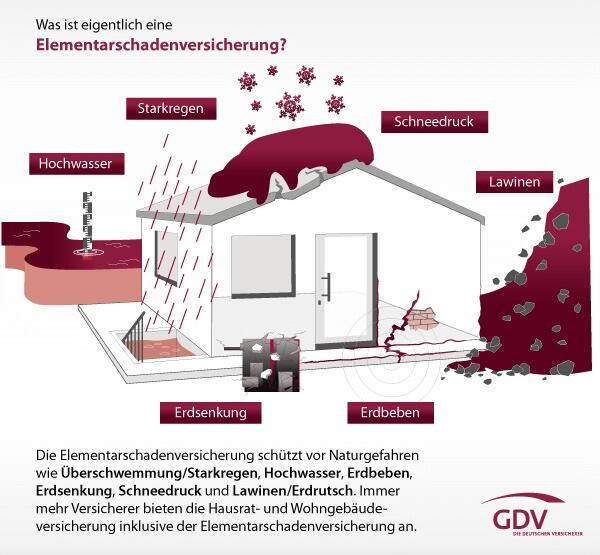 Was ist eine Elementarschutzversicherung? - GDV